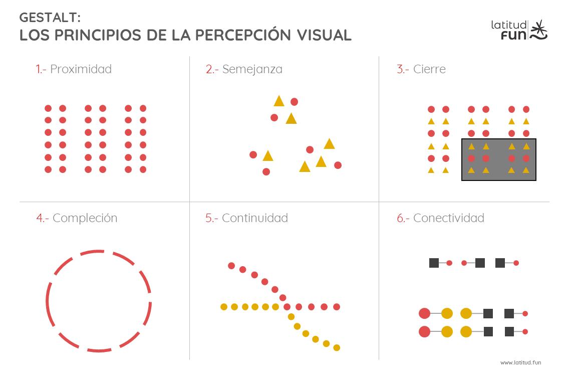 Leyes de percepción visual Gestalt