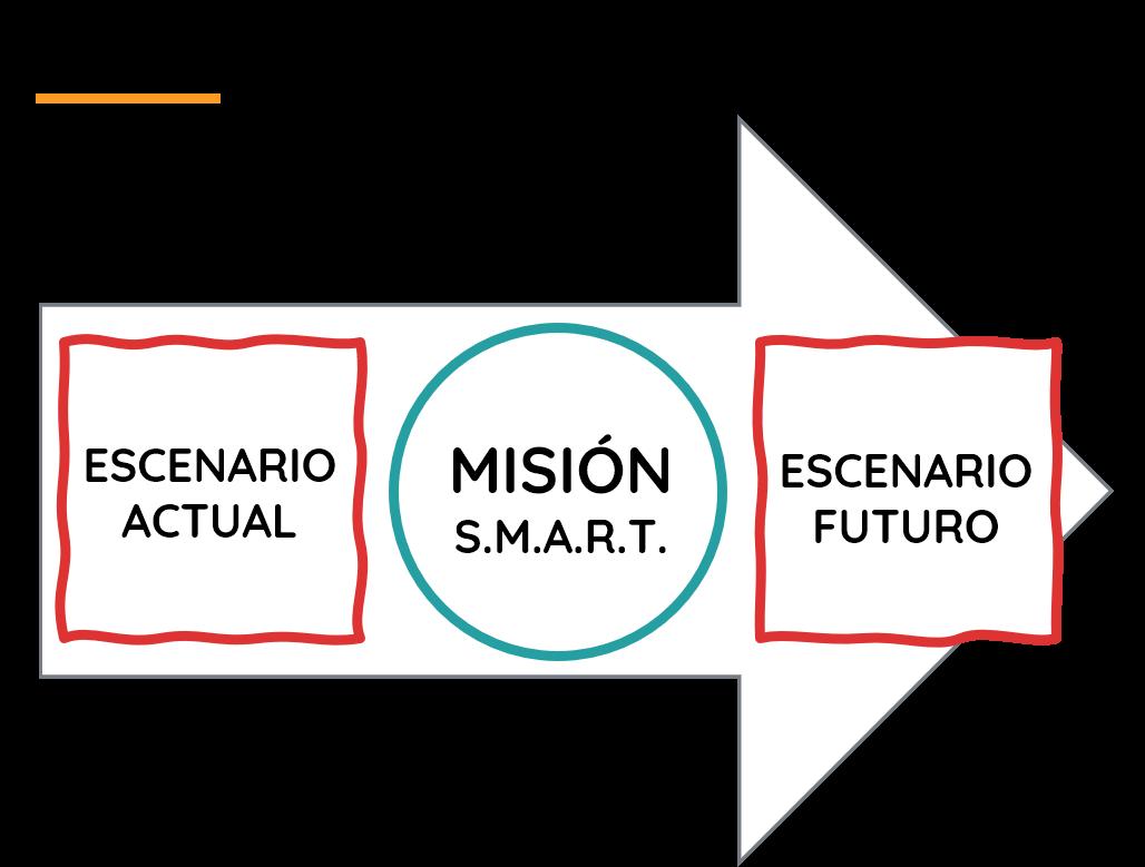 Misión y Retos en Gamificación